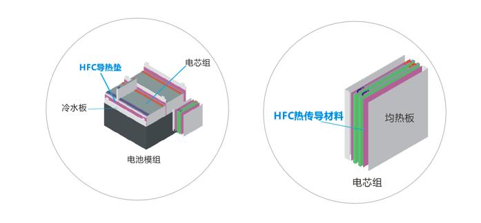 鸿富诚新能源应用导热材料-低密度系列